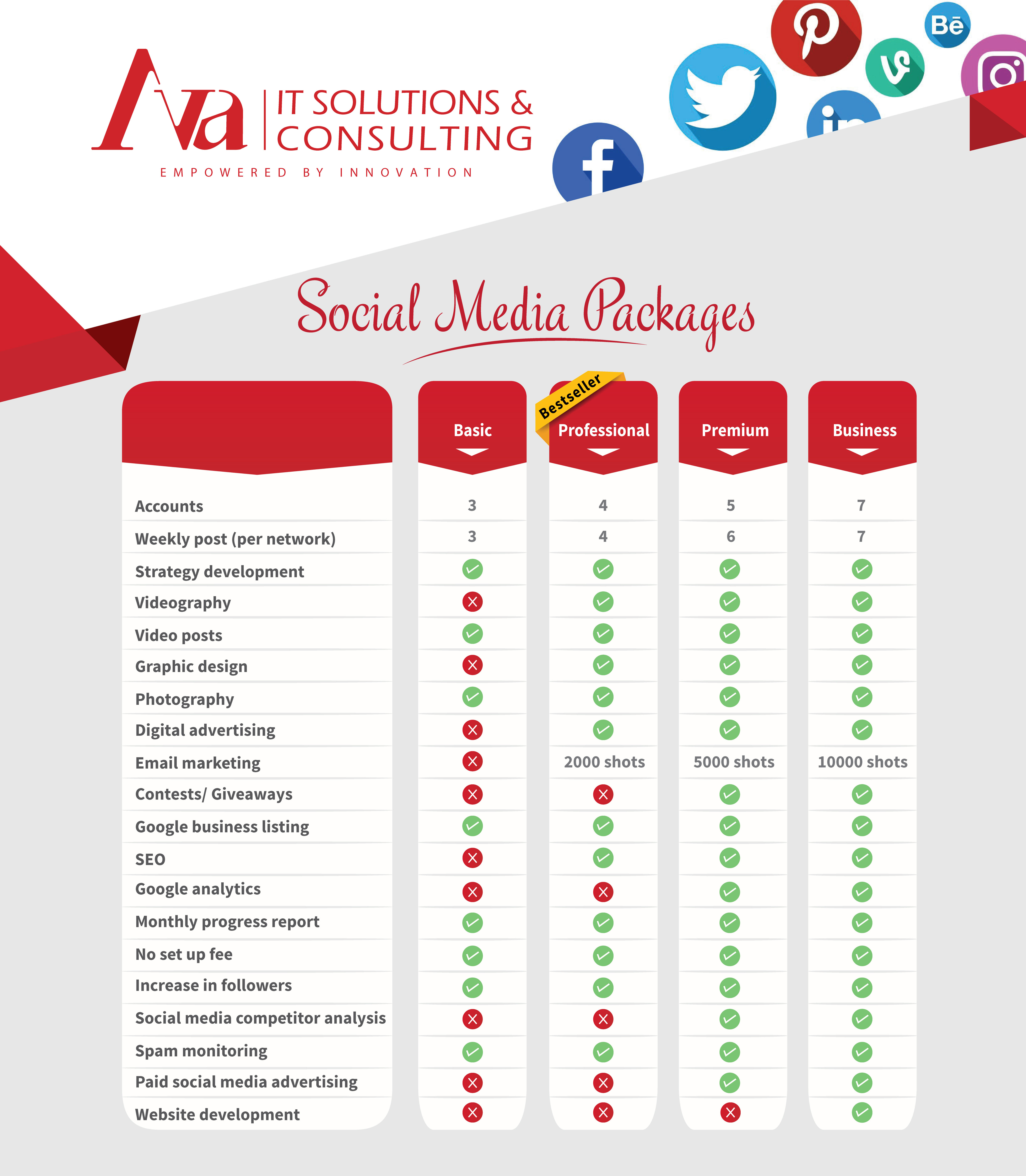 Social media packages AVAIT
