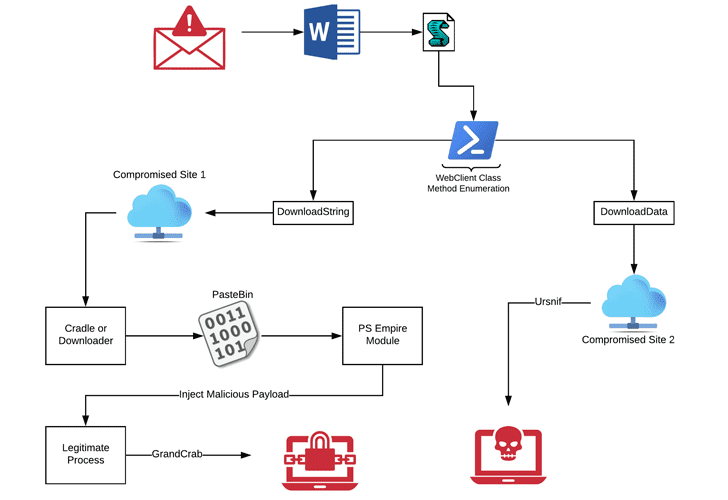 GandCrab ransomware and Ursnif virus spreading via MS Word